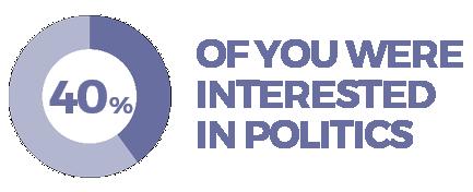 when-you-were-42-politics